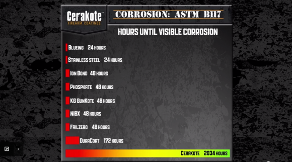 4erakote Ceramic Coating Corrosion Test  ASTM B117    YouTube